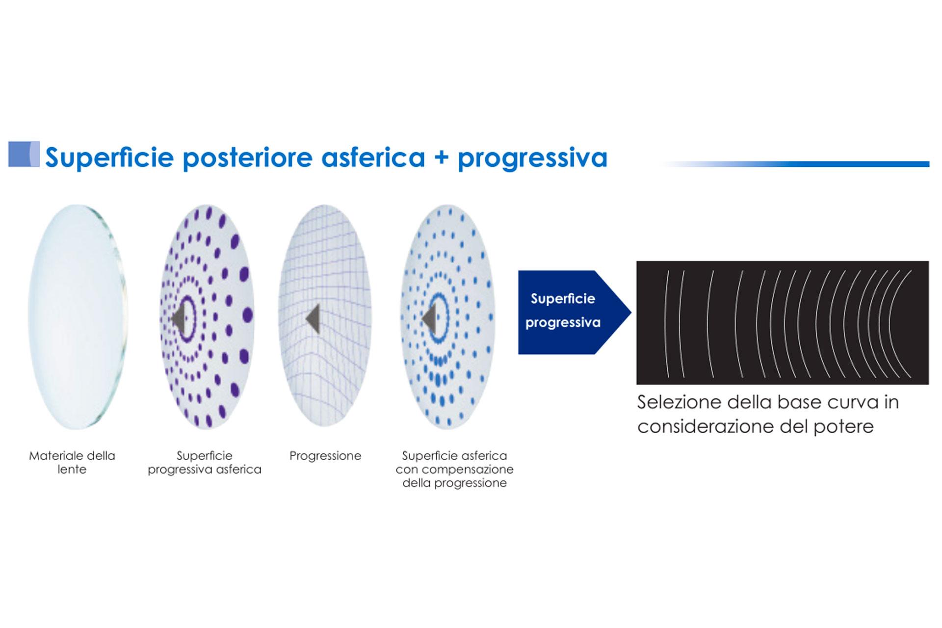 e53964e7a627b SERENO Lenti Multifocali Progressive