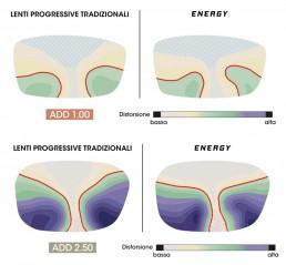 confront energy con lenti progressive tradizionali