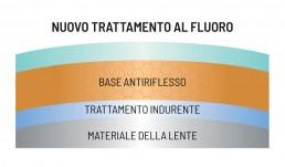MSC trattamento al fluoro