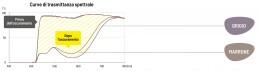 curve di stramittanza spettrale