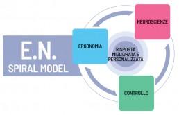 neuroscienza e.n. spiral model